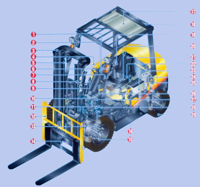 Forklift repair diagram to diagnose and fix problems with your forklift or material handling equipment near Philadelphia Pennsylvania